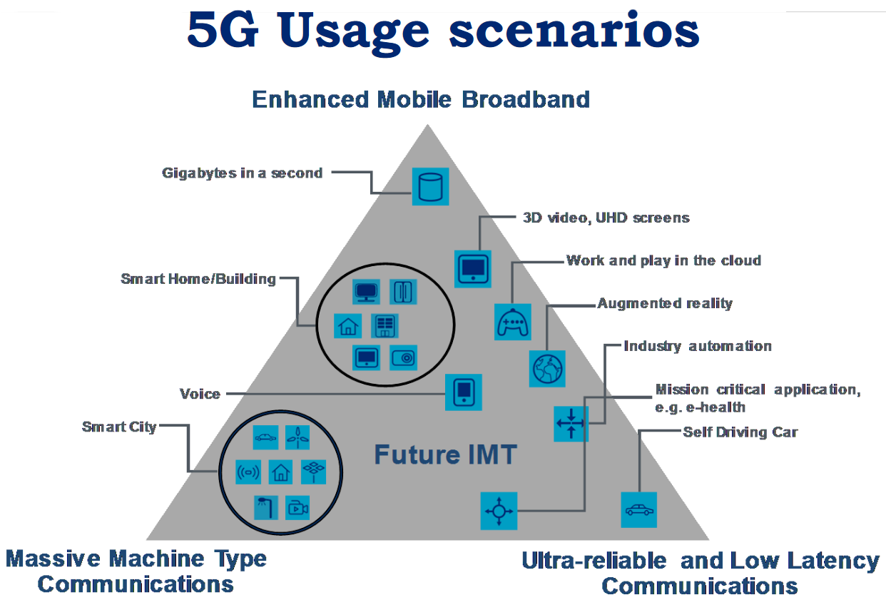 The 5 best 5G use cases - EDN Asia