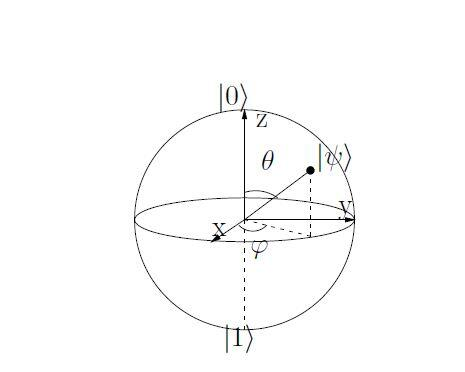 Figure 3: The Bloch sphere