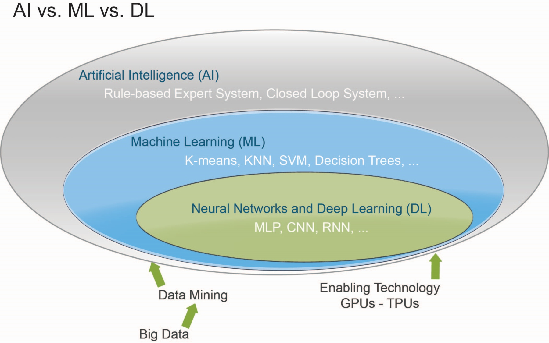 Comparing AI, ML, and DL