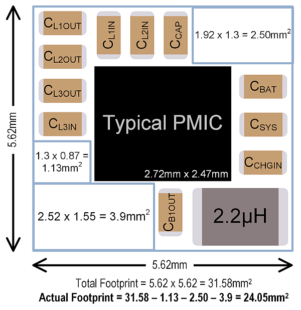Using a typical PMIC for a common single-inductor power tree layout footprint