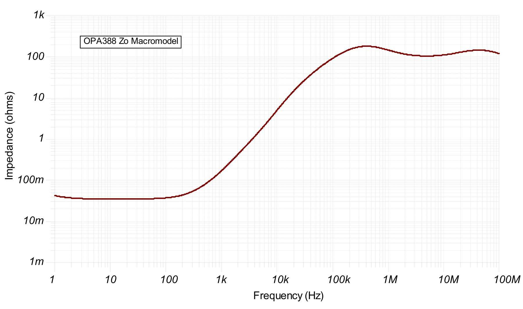 output impedance simulation