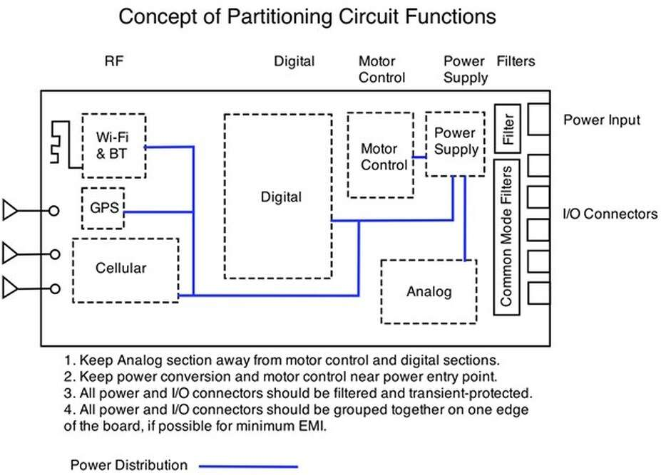 partition circuits on PCB