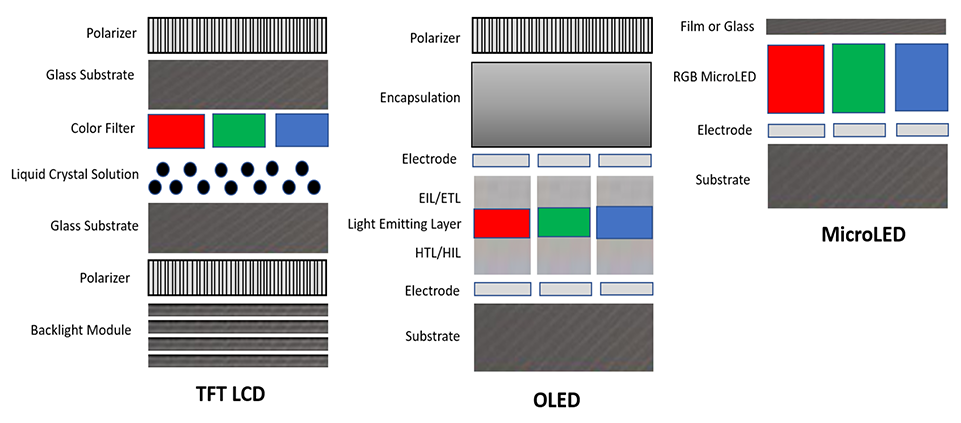display construction microLED displays