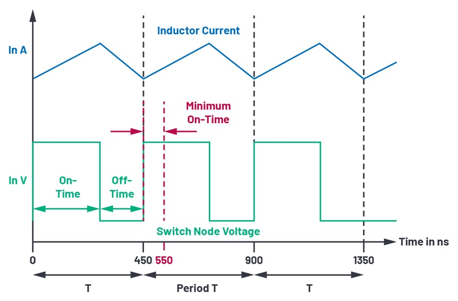 Minimum on-time shown for a switching frequency of 2.2 MHz