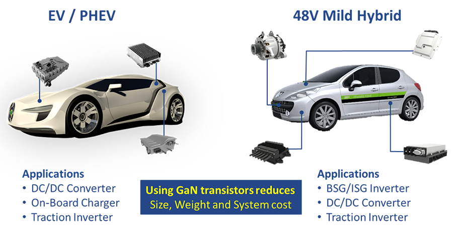 diagram of GaN devices used in EV and hybrid automotive applications