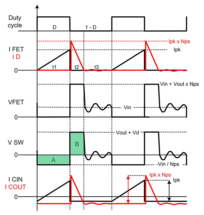 DCM flyback waveforms