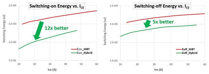 graph comparing switching energy