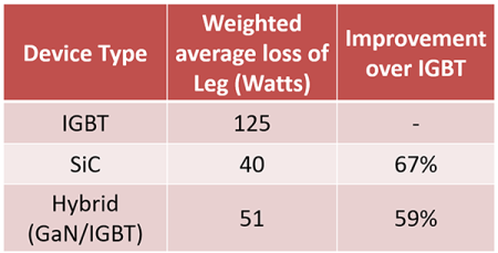 table comparing weighted average energy consumption