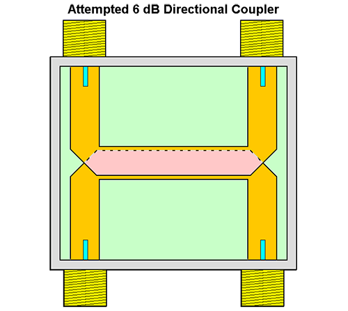 tightly coupled directional coupler design