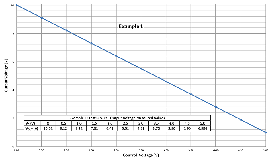 graph showing example 1 test results