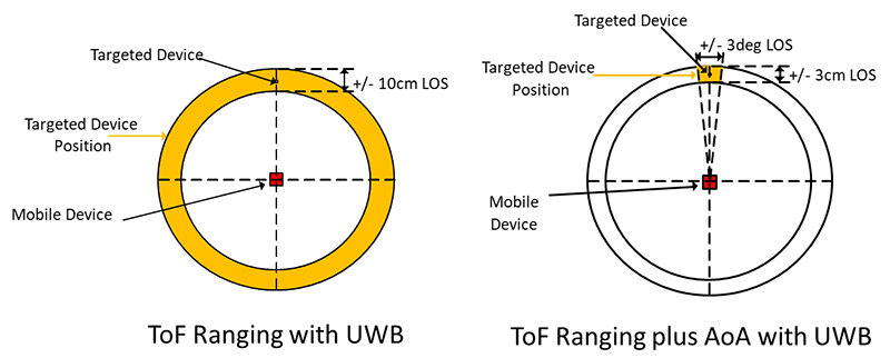 ultra-wideband ToF ranging with AoA