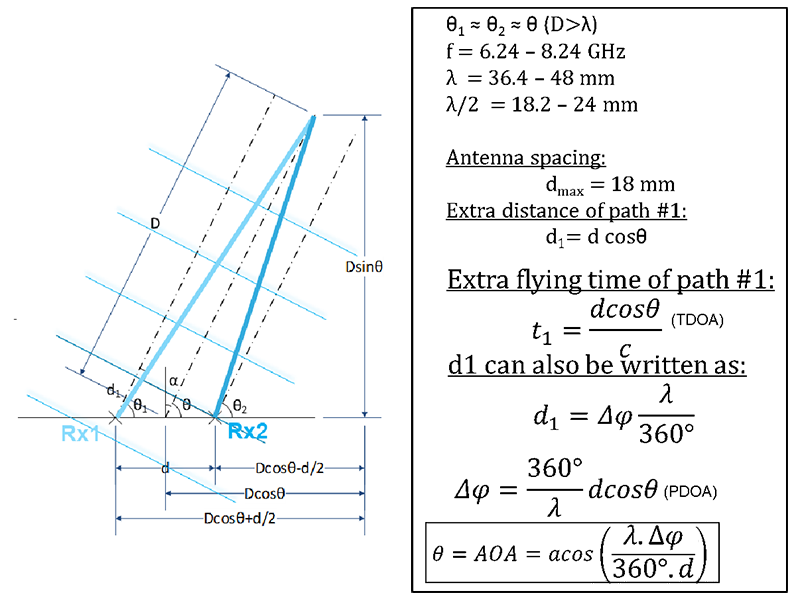 ultra-wideband triangulation and AoA calculation