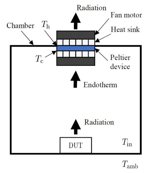 diagram of calorimeter scheme using Peltier cell