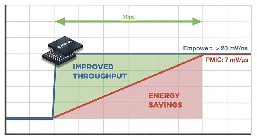 graph showing Empower IVR dynamic voltage scaling