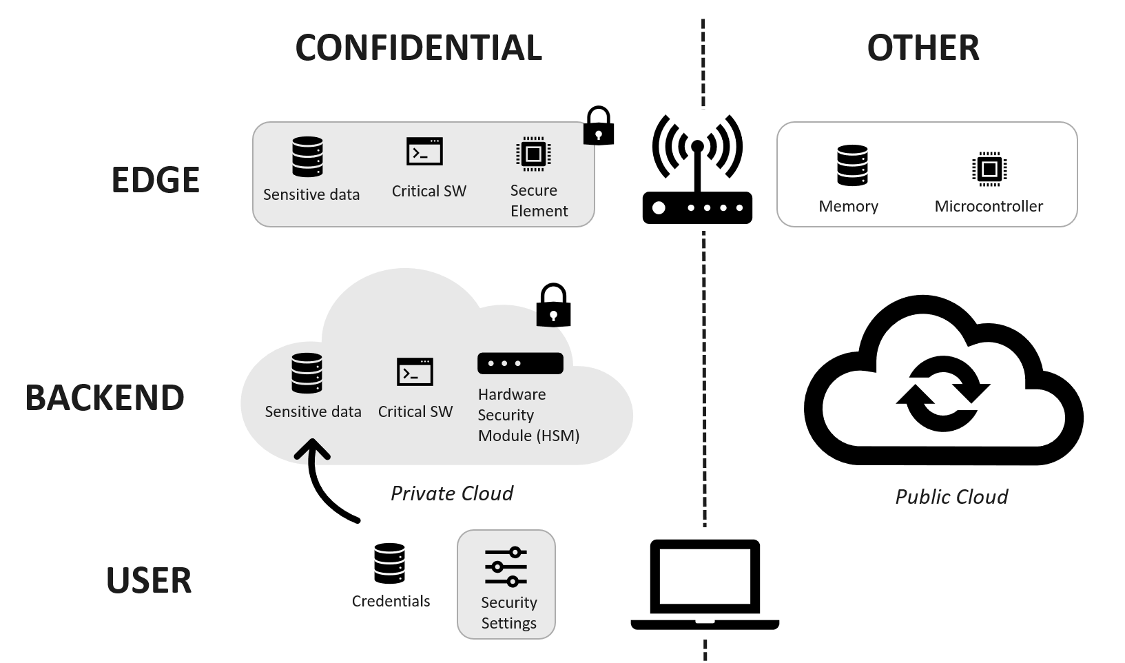 confidential edge computing approach