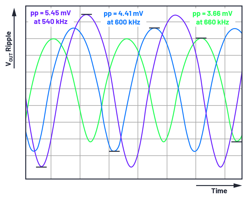 Changes in output voltage ripple