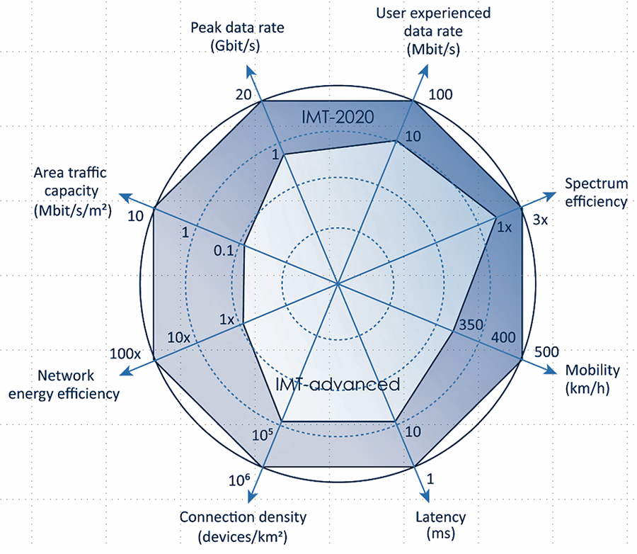 this blue and white radar chart compares the 4G and 5G specifications