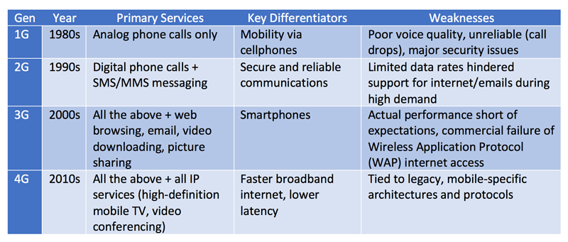 this table compares four generations of wireless phones