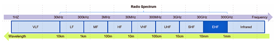 this purple blue and green radio spectrum diagram shows the wavelength/frequency broadcast spectrum