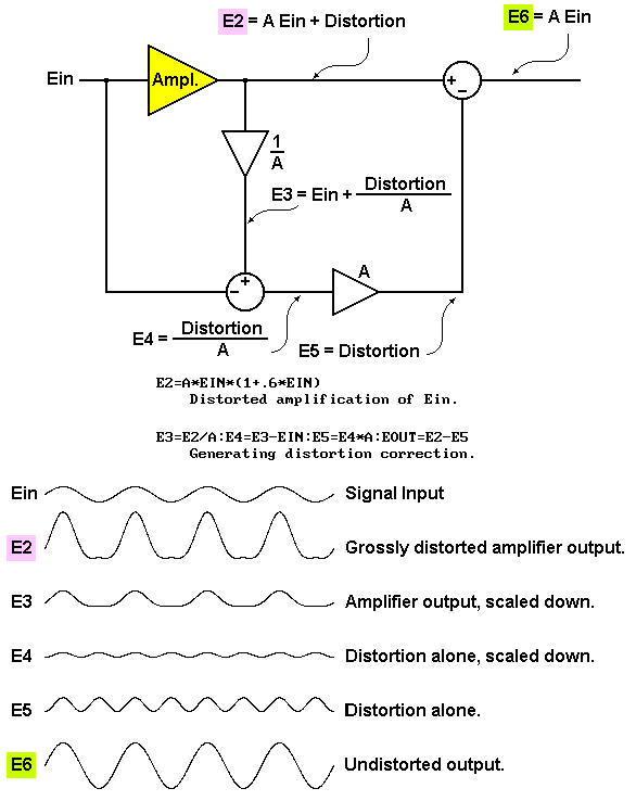 schematic with a flawed amplifier causing a distorted waveform