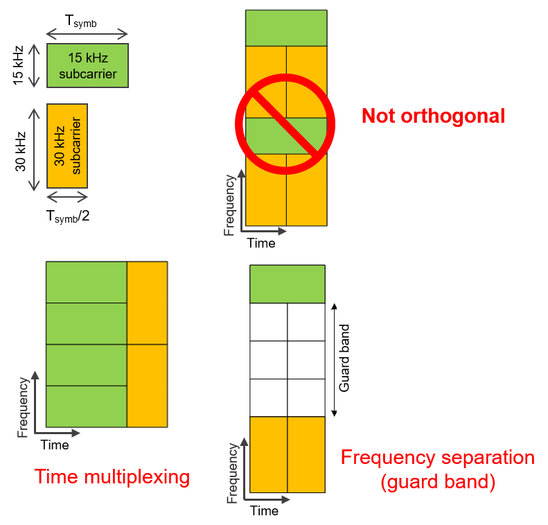 this diagram shows how to use a guard band or time multiplexing to avoide interference in DSS