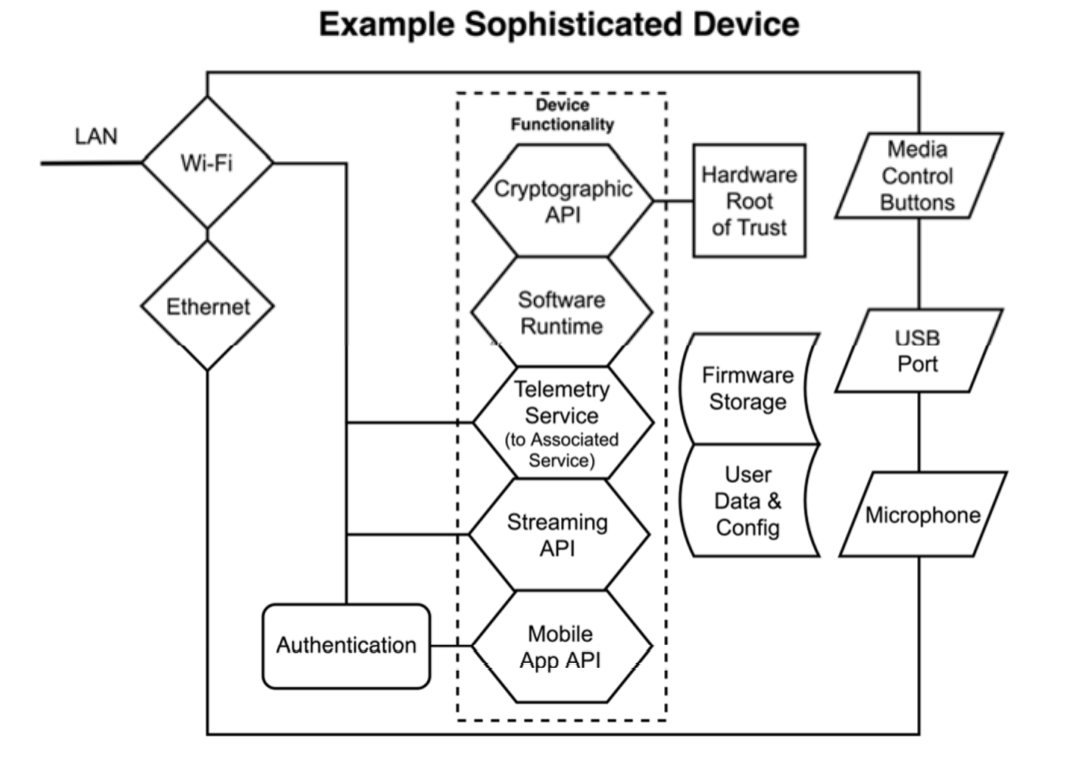 ETSI block diagram of a sophisticated IoT device