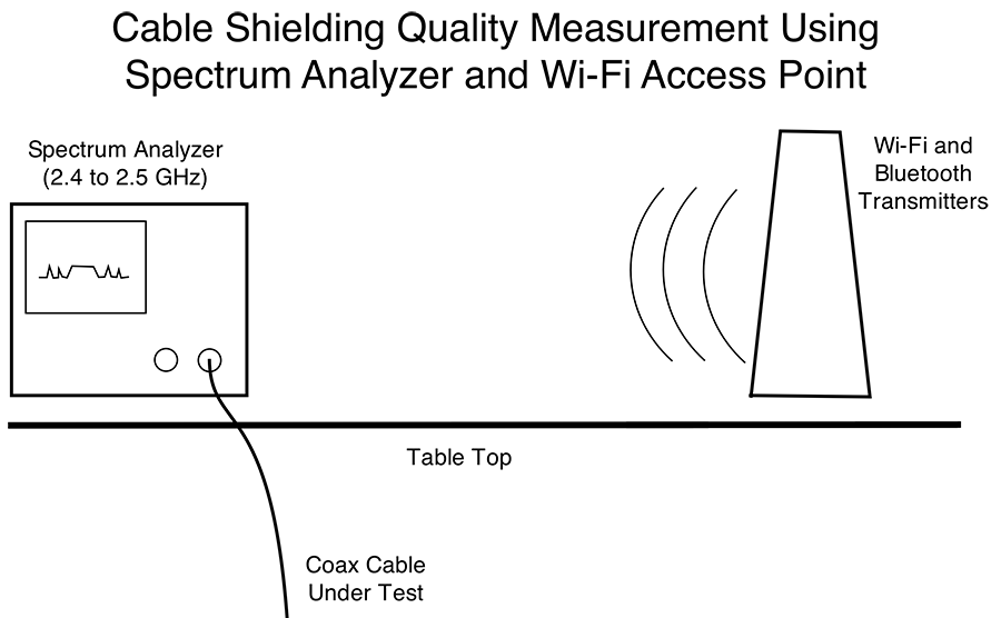 system block diagram for the shielding quality measurement