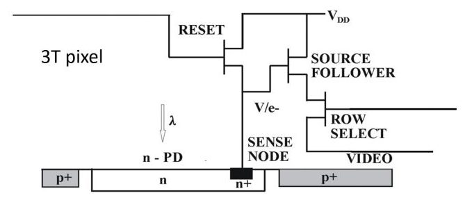diagram of the 3T Pixel architecture