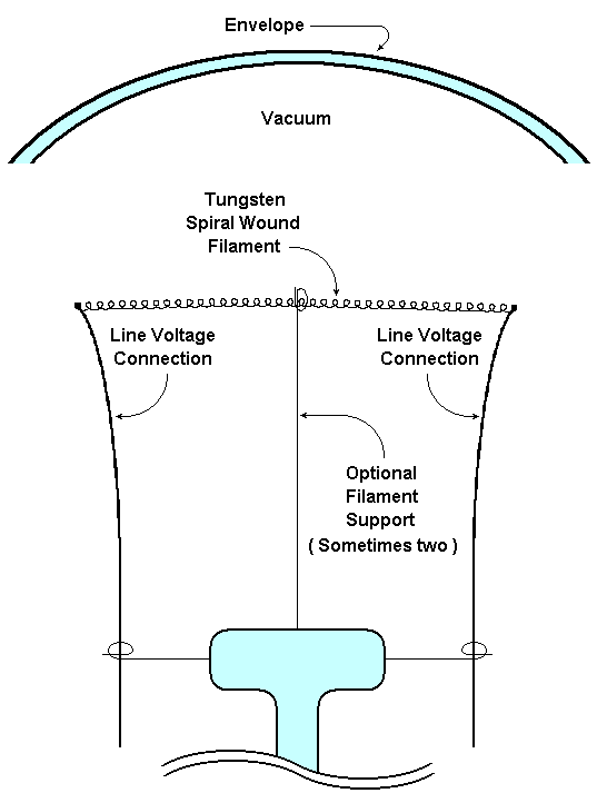 diagram of light bulb structure showing filament support