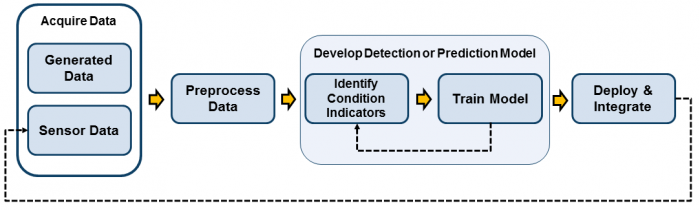 diagram showing how machine learning can measure and mitigate automotive sensor degradation