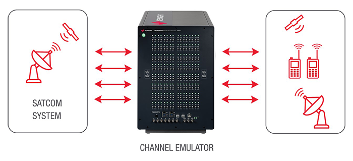 diagram of Keysight's PROPSIM channel emulator