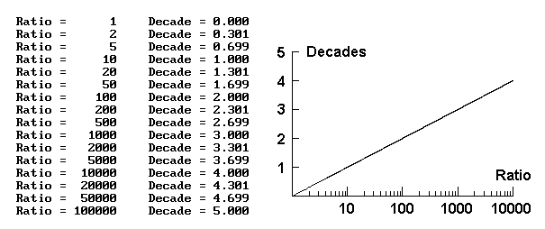 decade calculation results