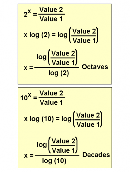 equations to calculate octaves and decades