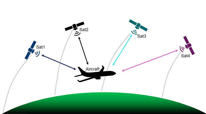 illustration of airplane connecting to 4 satellites mid-air