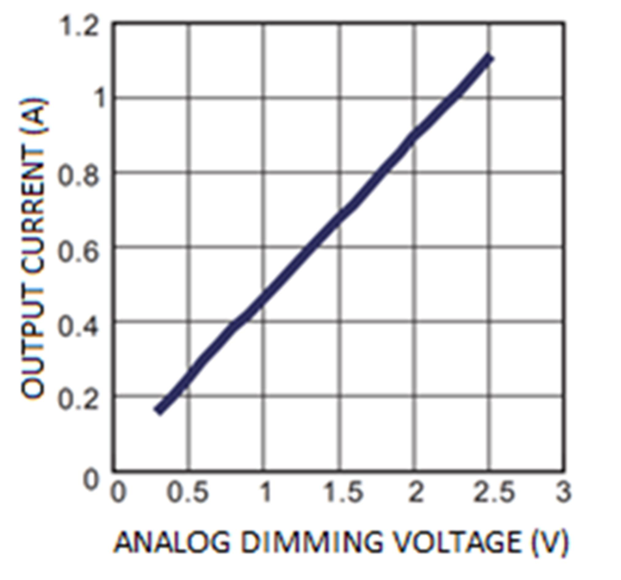 graph of the analog dimming curve