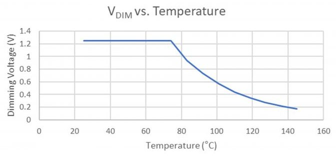 graph of test results show the dimming voltage as a function of temperature