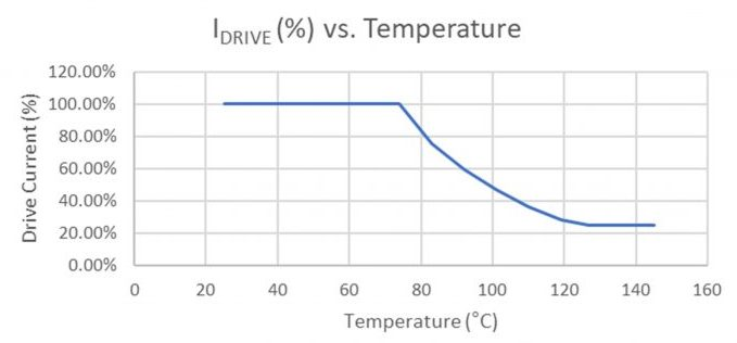 graph of test results show the drive current as a function of temperature