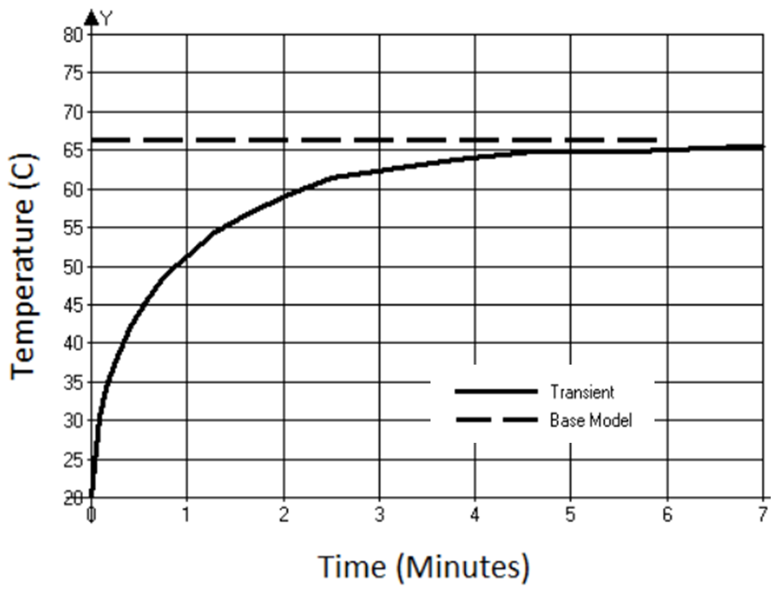 graph shows thermal response transient