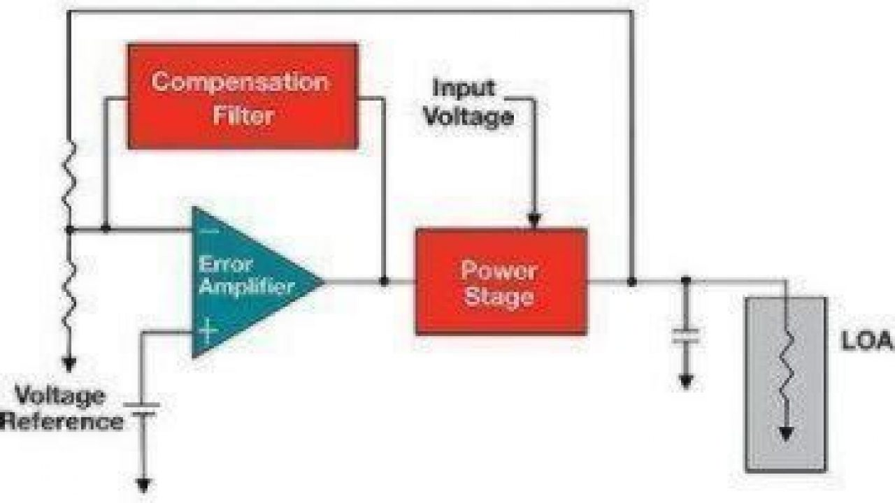 Impact Of Loop Stability On Power Integrity Edn Asia